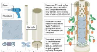 Схема подготовки трубы для вертикального выращивания земляники