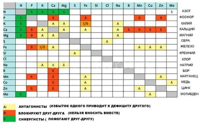удобрения график